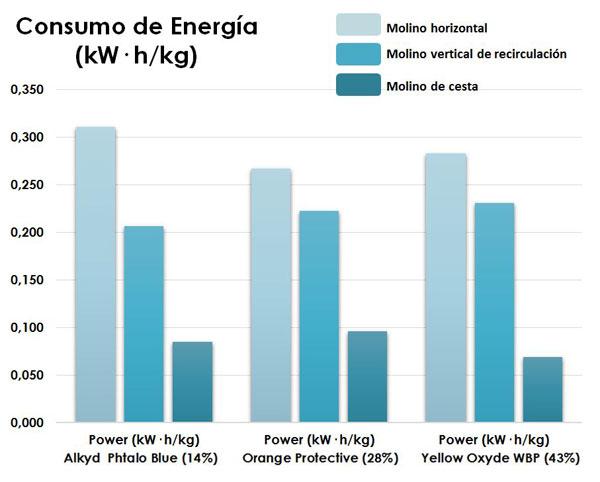 gráfica consumo energía