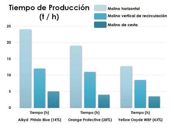 gráfica tiempo de producción