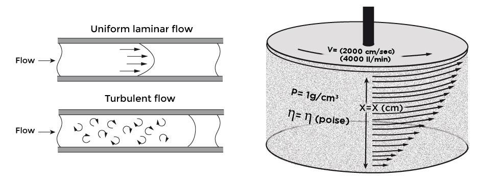 laminar flow