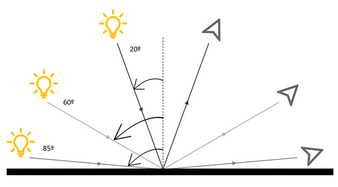 esquema brillometro
