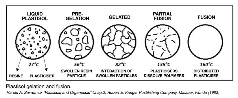 plastisol gelation and fusion