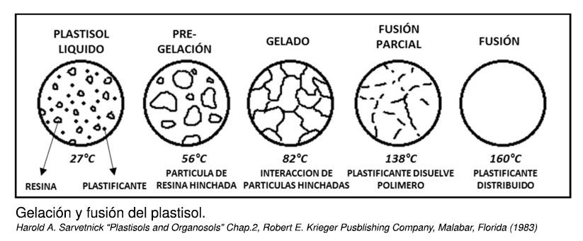 gelación y fusión del plastisol
