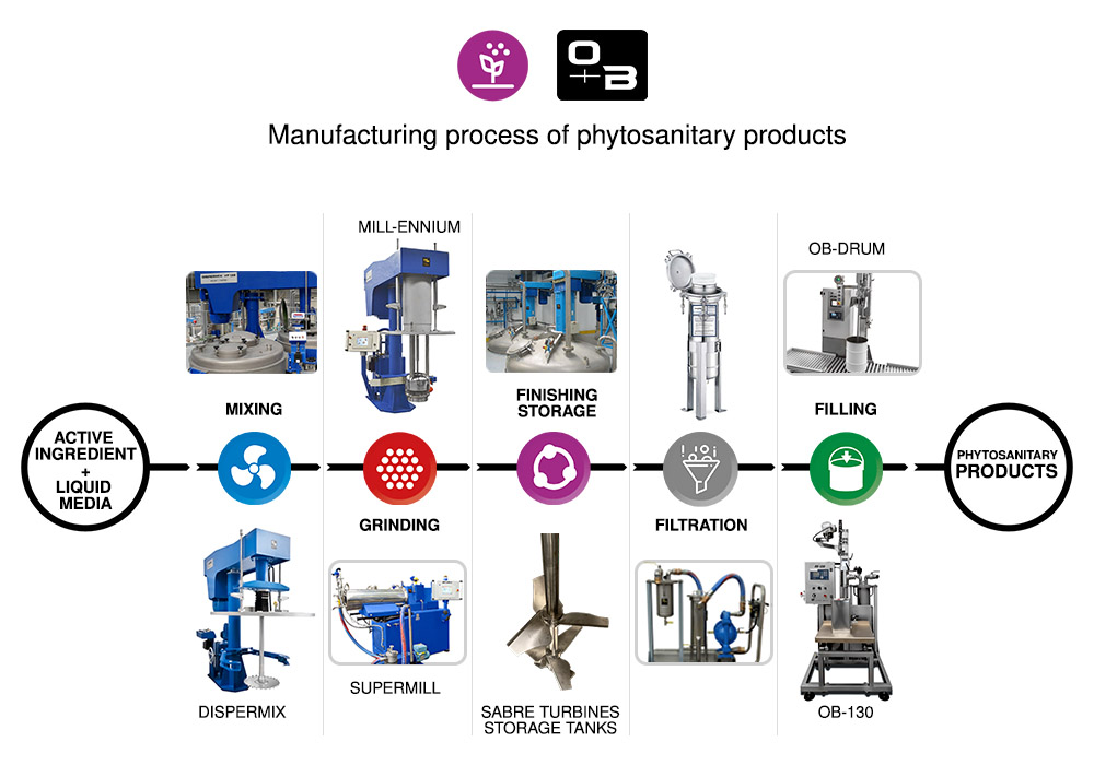 Stages of the manufacturing process of phytosanitary products